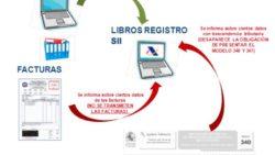 El suministro inmediato de información del IVA (SII)