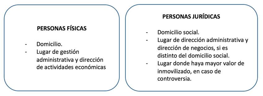 Personas físicas y jurídicas